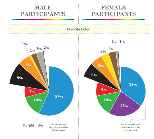 preferenze_colori_uomini_donne_marketing_hallock